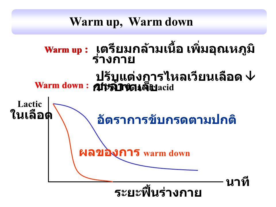 Warm up, Warm down Warm down : Warm up : Lactic ในเลือด ระยะฟื้นร่างกาย นาที อัตราการขับกรดตามปกติ ผลของการ warm down เตรียมกล้ามเนื้อ เพิ่มอุณหภูมิ ร