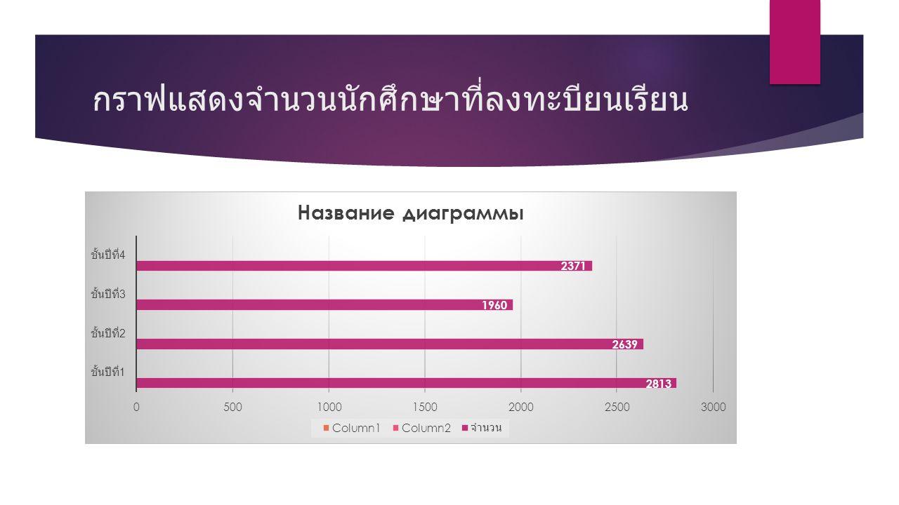 กราฟแสดงจำนวนนักศึกษาที่ลงทะบียนเรียน