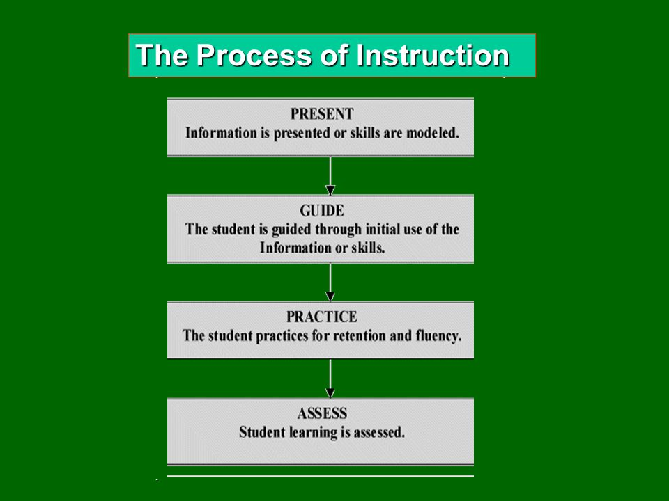 The Process of Instruction