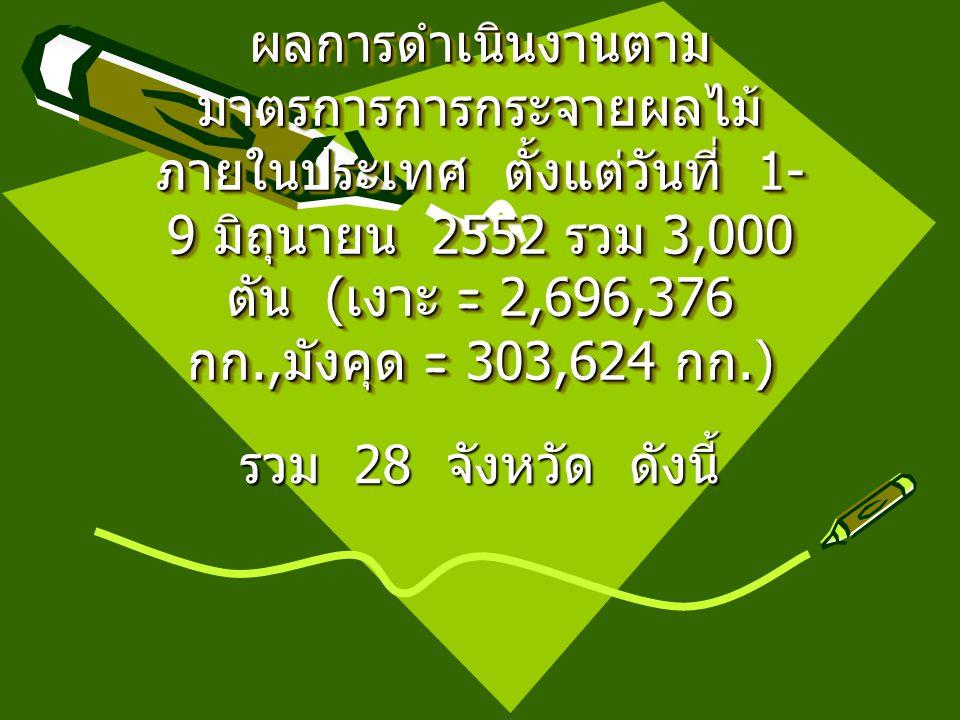 ผลการดำเนินงานตาม มาตรการการกระจายผลไม้ ภายในประเทศ ตั้งแต่วันที่ 1- 9 มิถุนายน 2552 รวม 3,000 ตัน ( เงาะ = 2,696,376 กก., มังคุด = 303,624 กก.) รวม 28 จังหวัด ดังนี้