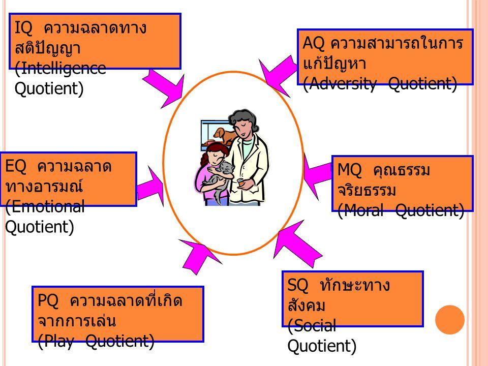 IQ ความฉลาดทาง สติปัญญา (Intelligence Quotient) EQ ความฉลาด ทางอารมณ์ (Emotional Quotient) PQ ความฉลาดที่เกิด จากการเล่น (Play Quotient) SQ ทักษะทาง สังคม (Social Quotient) MQ คุณธรรม จริยธรรม (Moral Quotient) AQ ความสามารถในการ แก้ปัญหา (Adversity Quotient)