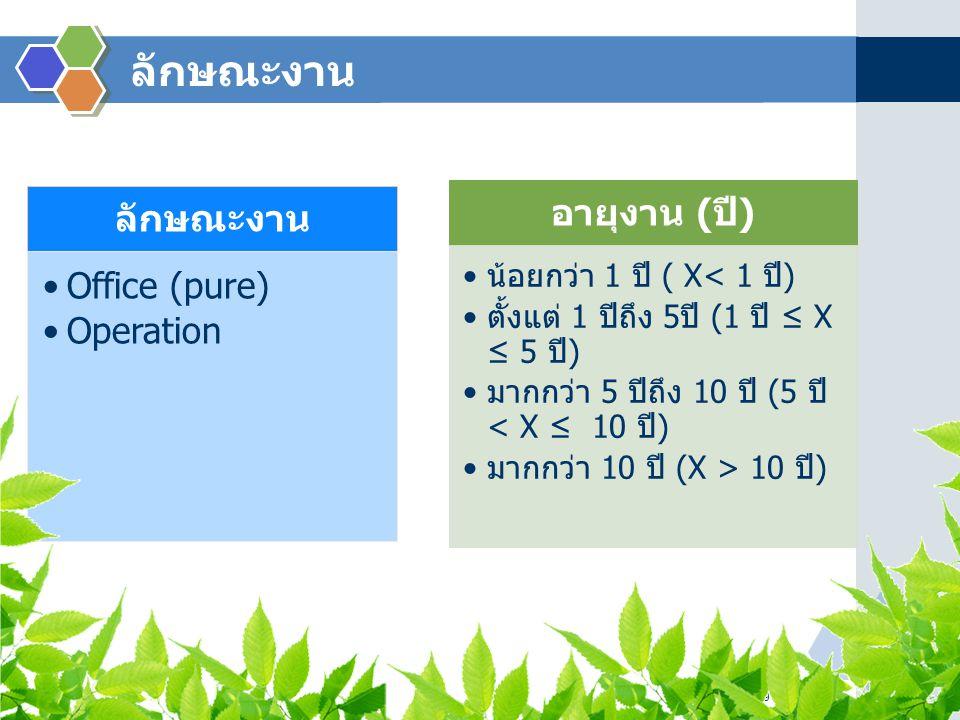 ลักษณะงาน www.themegallery.com ลักษณะงาน Office (pure) Operation อายุงาน ( ปี ) น้อยกว่า 1 ปี ( X< 1 ปี ) ตั้งแต่ 1 ปีถึง 5 ปี (1 ปี ≤ X ≤ 5 ปี ) มากก