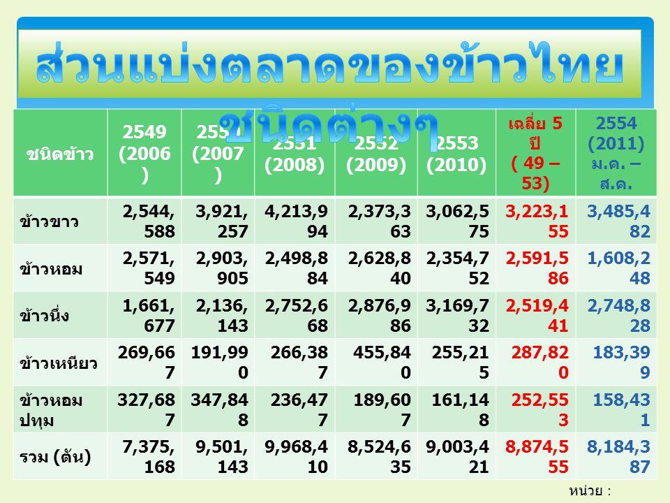 ชนิดข้าว 2549 (2006 ) 2550 (2007 ) 2551 (2008) 2552 (2009) 2553 (2010) เฉลี่ย 5 ปี ( 49 – 53) 2554 (2011) ม.
