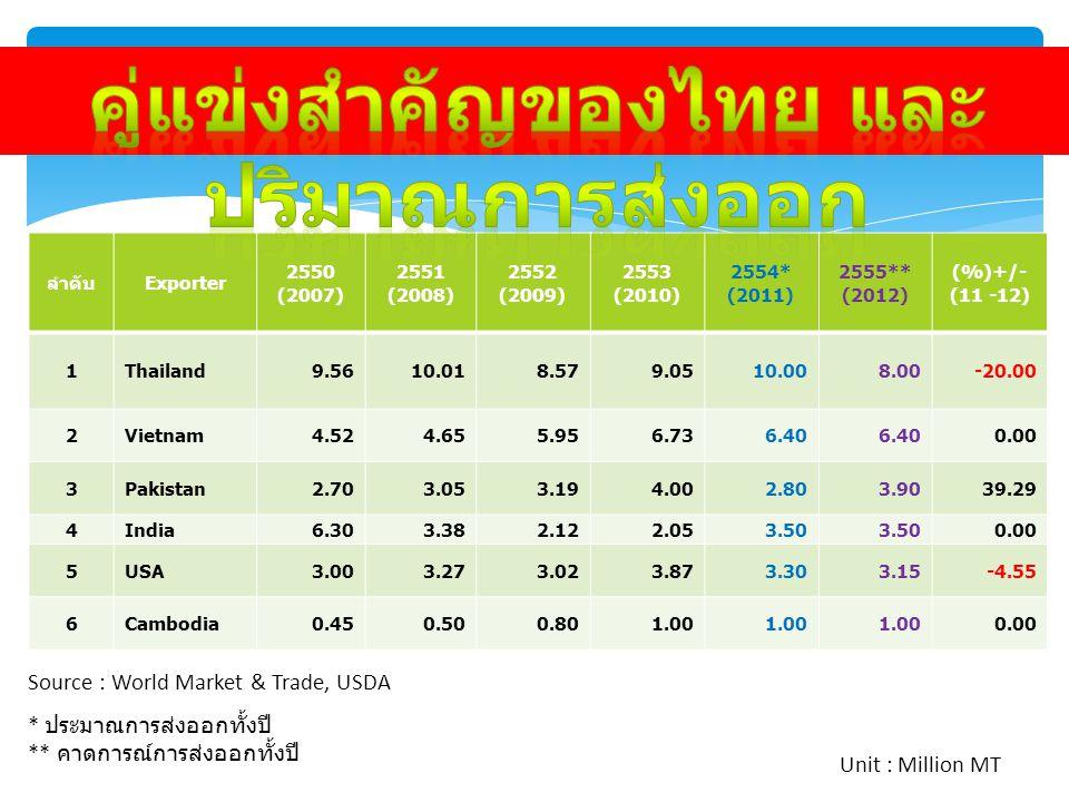 - การแข่งขันจากประเทศ ใหม่ๆ เช่น พม่า, เขมร, อเมริกาใต้ - AEC - การบริหารจัดการระบบ ข้าวไทยอย่าง ยั่งยืน และมีทิศทาง - การแข่งขันจากประเทศ ใหม่ๆ - ระบบเศรษฐกิจแบบ เปิด และเงินเฟ้อ - การจัดการระบบข้าวให้ ชาวนามีความ พอใจ - การนำประเทศไปสู่เสรี นิยมมากขึ้น ความท้าทาย (Threat)