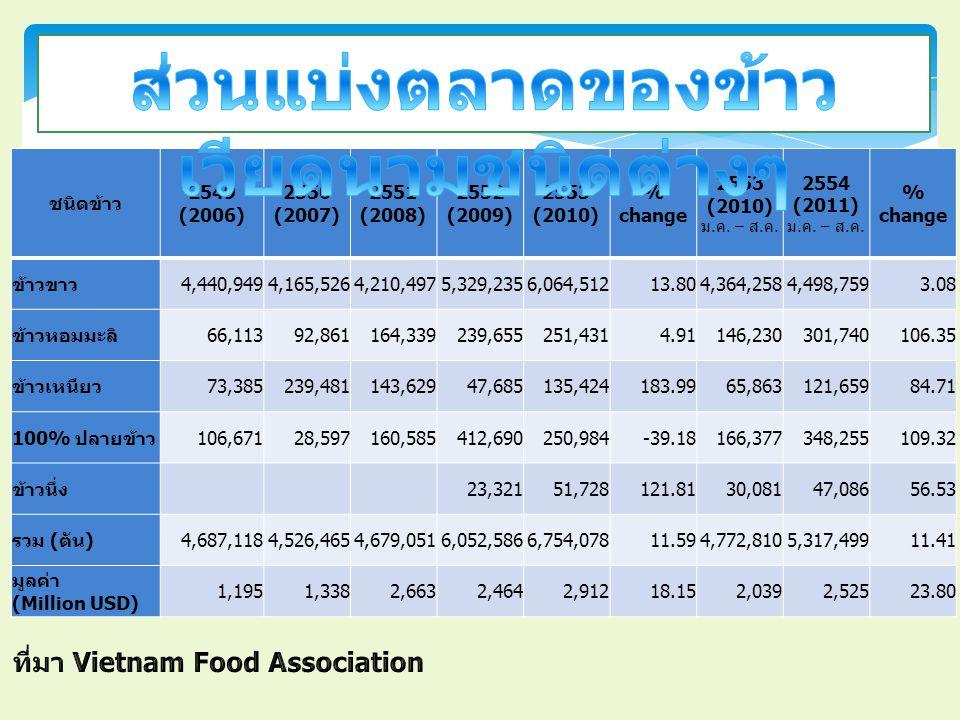 ชนิดข้าว 2549 (2006) 2550 (2007) 2551 (2008) 2552 (2009) 2553 (2010) % change 2553 (2010) ม.ค.