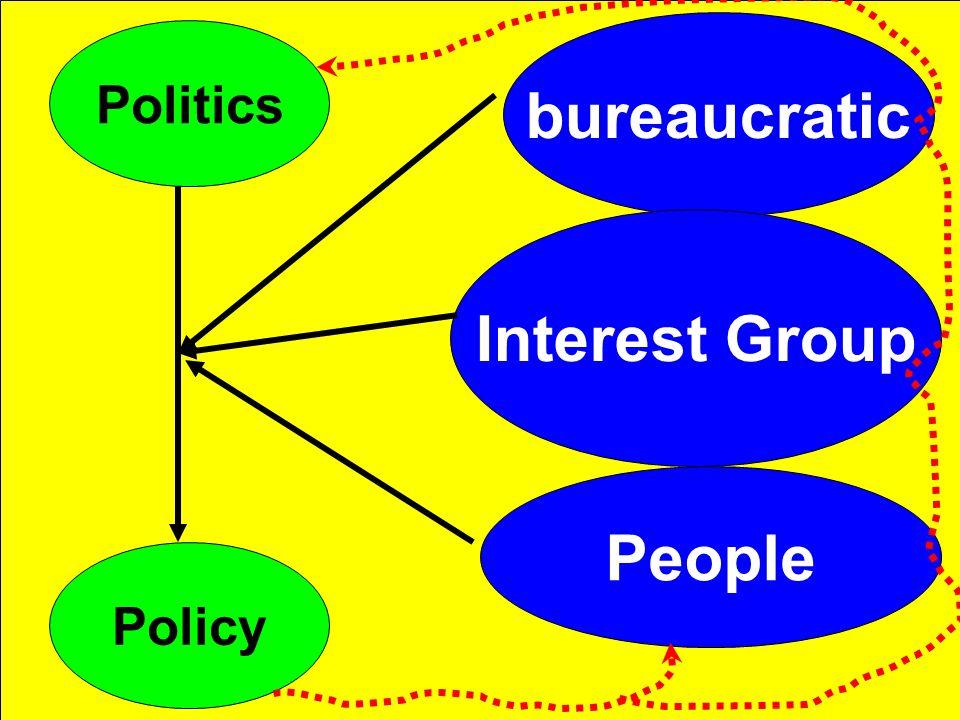Politics Policy bureaucratic Interest Group People
