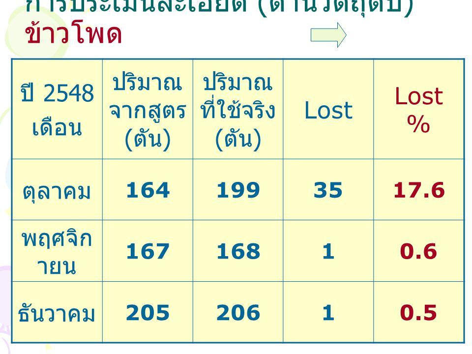 การประเมินละเอียด ( ด้านวัตถุดิบ ) ข้าวโพด ปี 2548 เดือน ปริมาณ จากสูตร ( ตัน ) ปริมาณ ที่ใช้จริง ( ตัน ) Lost Lost % ตุลาคม 1641993517.6 พฤศจิก ายน 16716810.6 ธันวาคม 20520610.5
