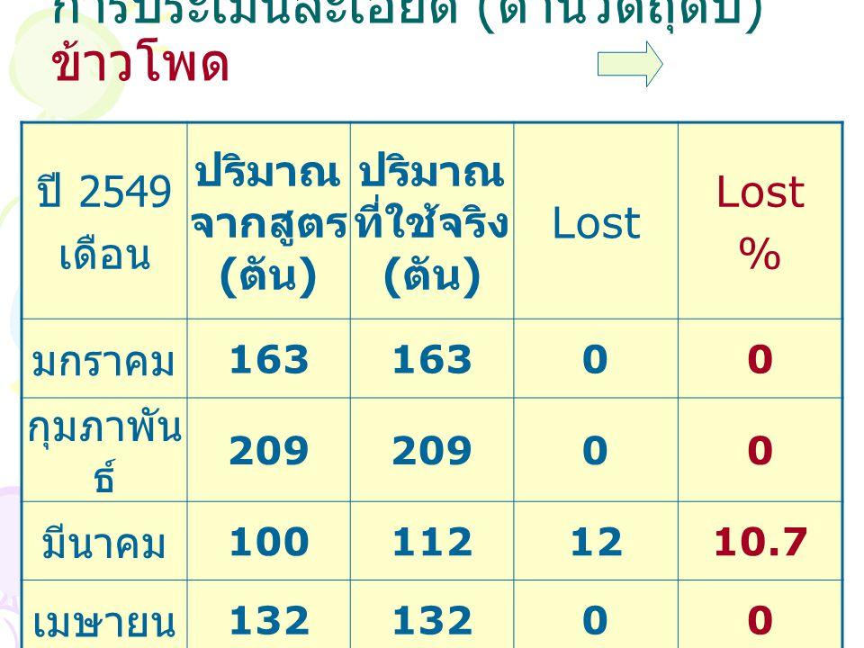 การประเมินละเอียด ( ด้านวัตถุดิบ ) ข้าวโพด ปี 2549 เดือน ปริมาณ จากสูตร ( ตัน ) ปริมาณ ที่ใช้จริง ( ตัน ) Lost % มกราคม 163 00 กุมภาพัน ธ์ 209 00 มีนาคม 1001121210.7 เมษายน 132 00