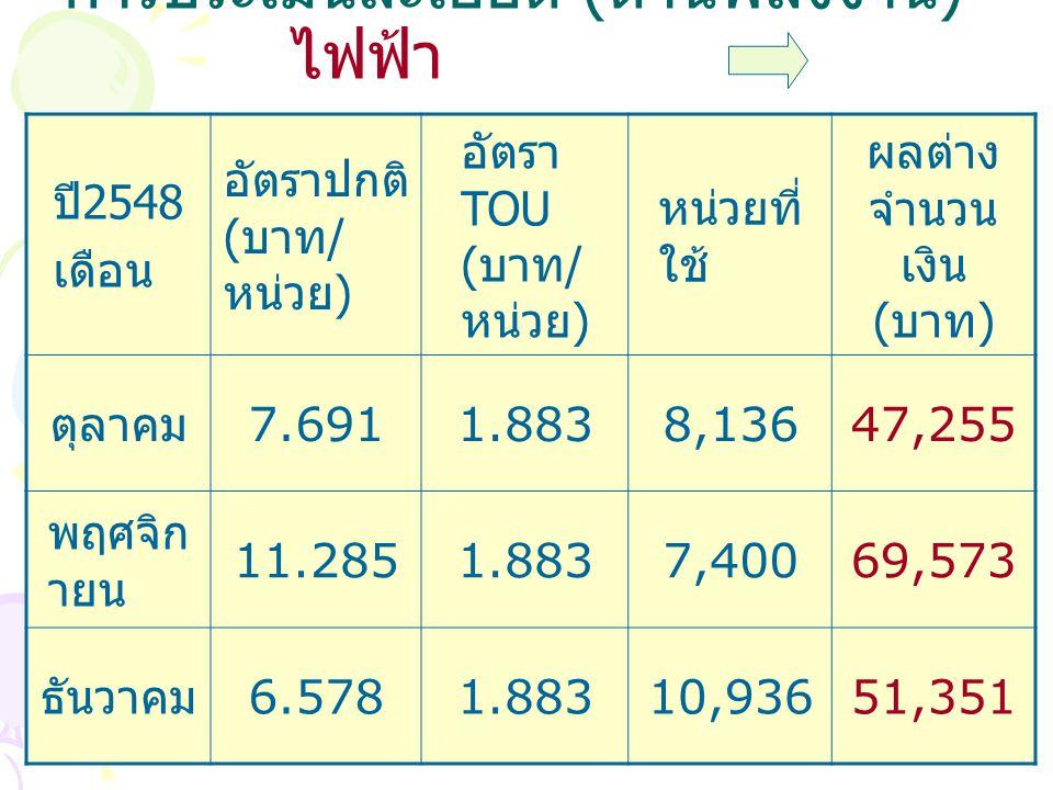 การประเมินละเอียด ( ด้านพลังงาน ) ไฟฟ้า ปี 2548 เดือน อัตราปกติ ( บาท / หน่วย ) อัตรา TOU ( บาท / หน่วย ) หน่วยที่ ใช้ ผลต่าง จำนวน เงิน ( บาท ) ตุลาคม 7.6911.8838,13647,255 พฤศจิก ายน 11.2851.8837,40069,573 ธันวาคม 6.5781.88310,93651,351