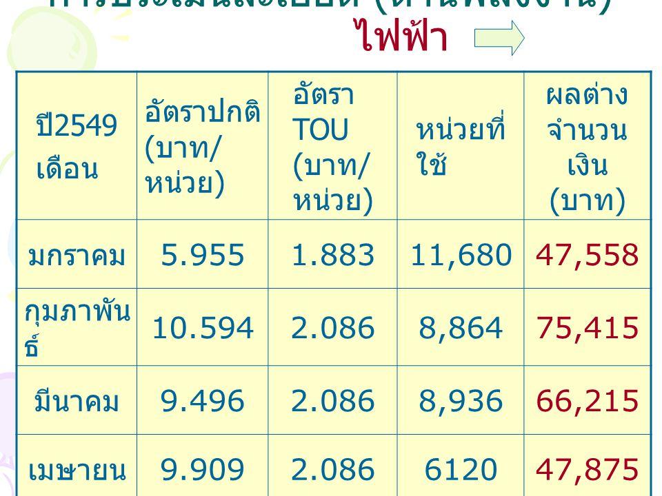 การประเมินละเอียด ( ด้านพลังงาน ) ไฟฟ้า ปี 2549 เดือน อัตราปกติ ( บาท / หน่วย ) อัตรา TOU ( บาท / หน่วย ) หน่วยที่ ใช้ ผลต่าง จำนวน เงิน ( บาท ) มกราคม 5.9551.88311,68047,558 กุมภาพัน ธ์ 10.5942.0868,86475,415 มีนาคม 9.4962.0868,93666,215 เมษายน 9.9092.086612047,875