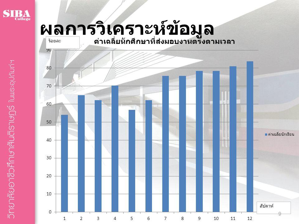 ผลการวิเคราะห์ข้อมูล ร้อยละ สัปดาห์ 9
