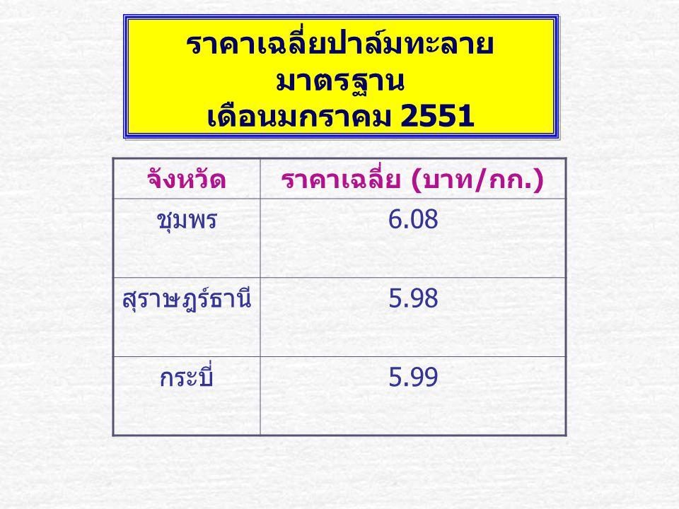 จังหวัดราคาเฉลี่ย ( บาท / กก.) ชุมพร 6.08 สุราษฎร์ธานี 5.98 กระบี่ 5.99 ราคาเฉลี่ยปาล์มทะลาย มาตรฐาน เดือนมกราคม 2551 ราคาเฉลี่ยปาล์มทะลาย มาตรฐาน เดื