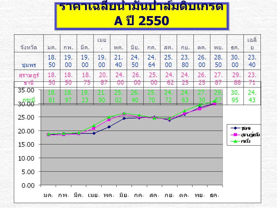 ราคาเฉลี่ยน้ำมันปาล์มดิบเกรด A ปี 2550 จังหวัดมค. กพ. มีค. เมย. พค. มิย. กค. สค. กย. ตค. พย. ธค. เฉลี่ ย ชุมพร 18. 50 19. 00 21. 40 24. 50 24. 64 25.