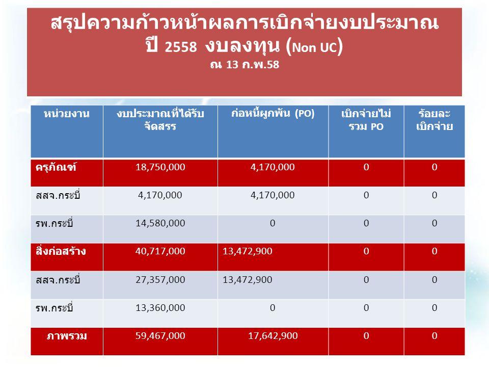 ระเบียบวาระที่ 1 สรุปความก้าวหน้าผลการเบิกจ่ายงบประมาณ ปี 2558 งบลงทุน ( Non UC ) ณ 13 ก. พ.58 หน่วยงานงบประมาณที่ได้รับ จัดสรร ก่อหนี้ผูกพัน (PO) เบิ