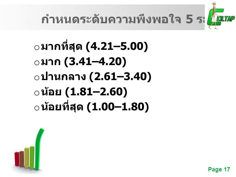 Free Powerpoint Templates Page 17 o มากที่สุด (4.21–5.00) o มาก (3.41–4.20) o ปานกลาง (2.61–3.40) o น้อย (1.81–2.60) o น้อยที่สุด (1.00–1.80) กำหนดระด