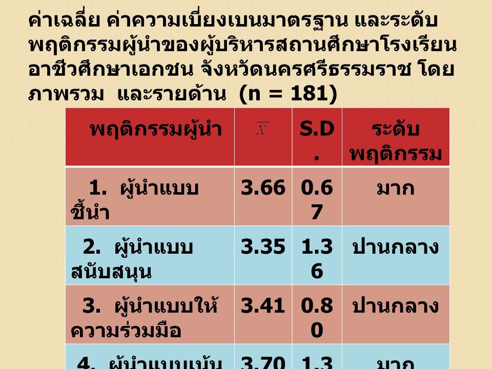 พฤติกรรมผู้นำ S.D. ระดับ พฤติกรรม 1. ผู้นำแบบ ชี้นำ 3.660.6 7 มาก 2. ผู้นำแบบ สนับสนุน 3.351.3 6 ปานกลาง 3. ผู้นำแบบให้ ความร่วมมือ 3.410.8 0 ปานกลาง