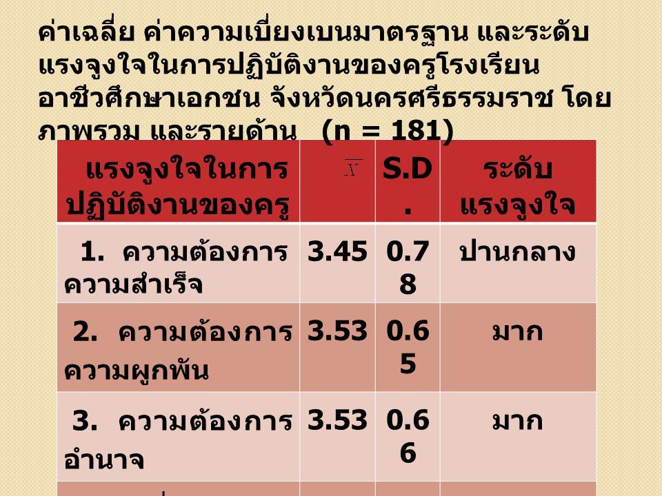 ผลการวิเคราะห์ค่าสัมประสิทธิ์สหสัมพันธ์ระหว่างพฤติกรรม ผู้นำของผู้บริหารสถานศึกษากับแรงจูงใจในการปฏิบัติงานของ ครูโรงเรียนอาชีวศึกษาเอกชน จังหวัดนครศรีธรรมราช (n = 181) มาต รวัด DLSLPLAOLLTNAcNAfNPNT DL- SL.41 6** - PL.52 5**.44 1* * - AOL.32 0**.23 3* *.36 9** - LT.76 9**.45 0* *.59 1**.46 3** - NAc.59 2**.37 8* *.62 9**.35 5**.67 2** - NAf.49 3**.35 9* *.62 5**.27 1**.59 8**.700 ** - NP.49 3**.35 7* *.62 2**.27 4**.59 3**.698 **.98 7** - NT.56 5**.36 2* *.63 7**.39 7**.64 1**.846 **.80 5**.82 9** - 3.6 6 3.3 5 3.4 1 3.7 0 3.6 8 3.45 3.5 3 3.6 1 S.D.0.6 7 1.3 6 0.8 0 1.3 1 0.6 4 0.780.6 5 0.6 6 0.6 5 ** P ≤.01