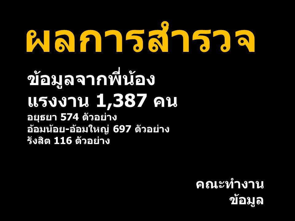 ข้อมูลจากพี่น้อง แรงงาน 1,387 คน อยุธยา 574 ตัวอย่าง อ้อมน้อย - อ้อมใหญ่ 697 ตัวอย่าง รังสิต 116 ตัวอย่าง ผลการสำรวจ คณะทำงาน ข้อมูล