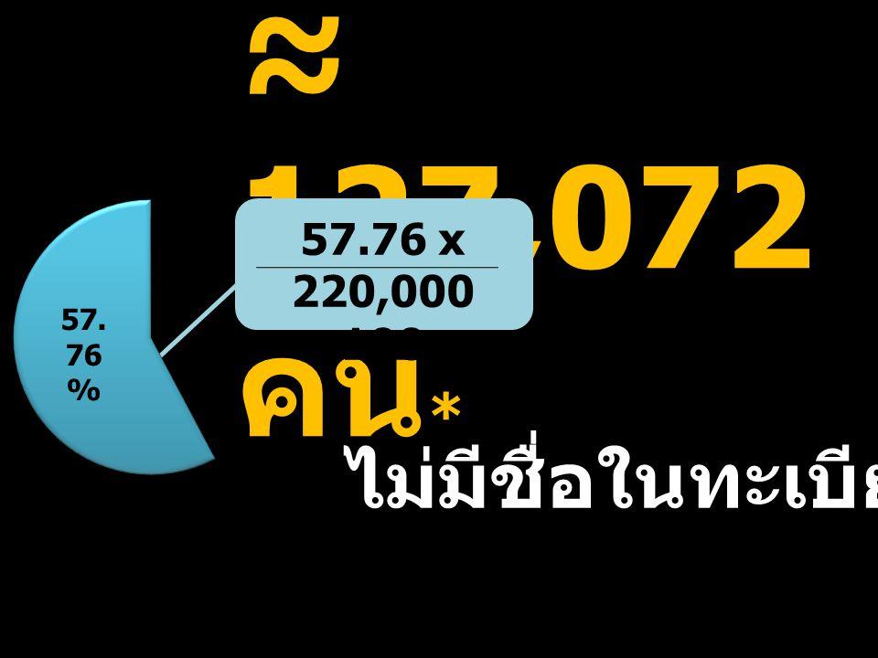 ≈ 127,072 คน * ไม่มีชื่อในทะเบียนบ้าน 57.76 x 220,000 100