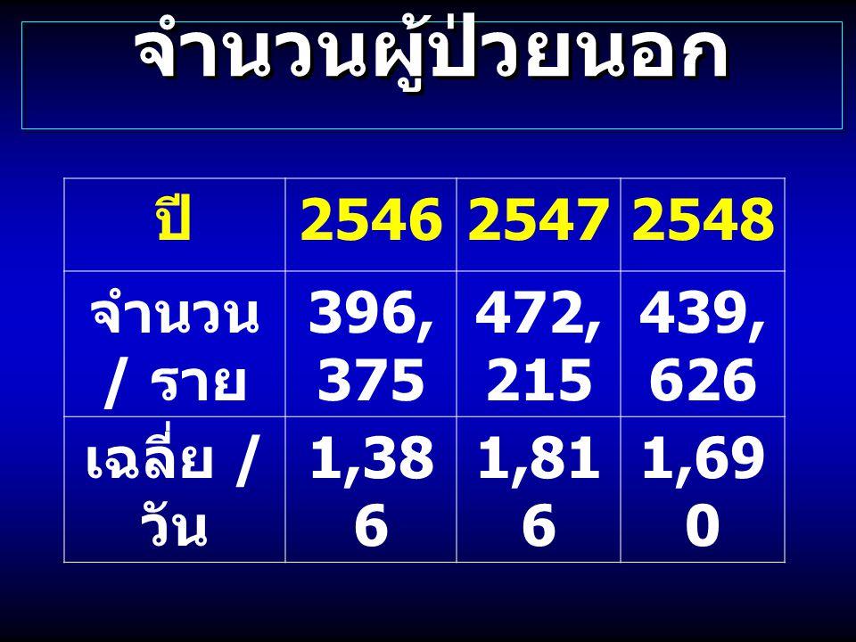 จำนวนผู้ป่วยนอก ปี 254625472548 จำนวน / ราย 396, 375 472, 215 439, 626 เฉลี่ย / วัน 1,38 6 1,81 6 1,69 0