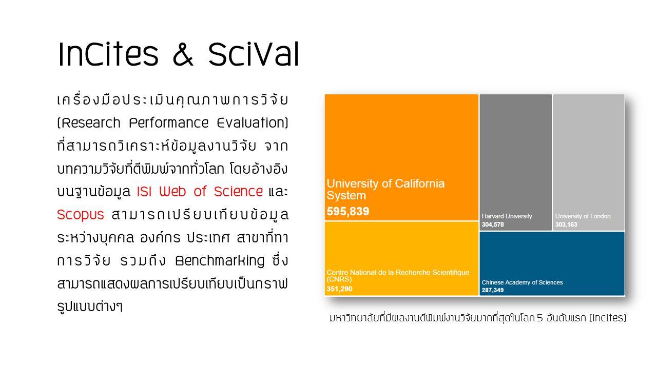 1.ข้อมูลจำนวนงานวิจัย (Publication) 2. ข้อมูลจำนวนการอ้างถึง (Citation) 3.