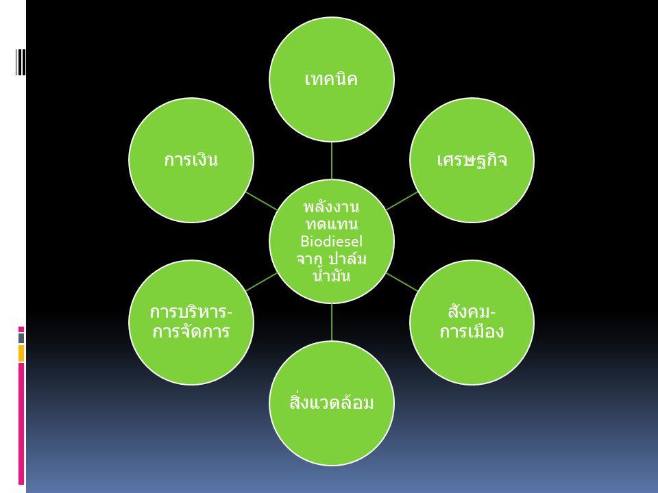 พลังงาน ทดแทน Biodiesel จาก ปาล์ม น้ำมัน เทคนิคเศรษฐกิจ สังคม - การเมือง สิ่งแวดล้อม การบริหาร - การจัดการ การเงิน