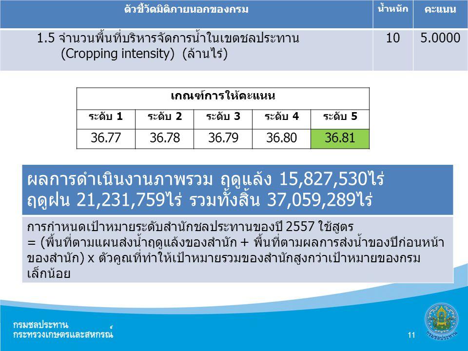 ตัวชี้วัดมิติภายนอกของกรม น้ำหนัก คะแนน 1.5 จำนวนพื้นที่บริหารจัดการน้ำในเขตชลประทาน (Cropping intensity) (ล้านไร่) 105.0000 เกณฑ์การให้คะแนน ระดับ 1ระดับ 2ระดับ 3ระดับ 4ระดับ 5 36.7736.7836.7936.8036.81 ผลการดำเนินงานภาพรวม ฤดูแล้ง 15,827,530ไร่ ฤดูฝน 21,231,759ไร่ รวมทั้งสิ้น 37,059,289ไร่ การกำหนดเป้าหมายระดับสำนักชลประทานของปี 2557 ใช้สูตร = (พื้นที่ตามแผนส่งน้ำฤดูแล้งของสำนัก + พื้นที่ตามผลการส่งน้ำของปีก่อนหน้า ของสำนัก) x ตัวคูณที่ทำให้เป้าหมายรวมของสำนักสูงกว่าเป้าหมายของกรม เล็กน้อย 11