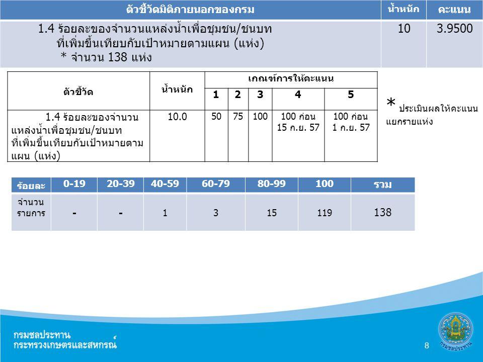 ตัวชี้วัดมิติภายนอกของกรม น้ำหนัก คะแนน 1.4 ร้อยละของจำนวนแหล่งน้ำเพื่อชุมชน/ชนบท ที่เพิ่มขึ้นเทียบกับเป้าหมายตามแผน (แห่ง) * จำนวน 138 แห่ง 103.9500 ตัวชี้วัด น้ำหนัก เกณฑ์การให้คะแนน 12345 1.4 ร้อยละของจำนวน แหล่งน้ำเพื่อชุมชน/ชนบท ที่เพิ่มขึ้นเทียบกับเป้าหมายตาม แผน (แห่ง) 10.0 5075100100 ก่อน 15 ก.ย.