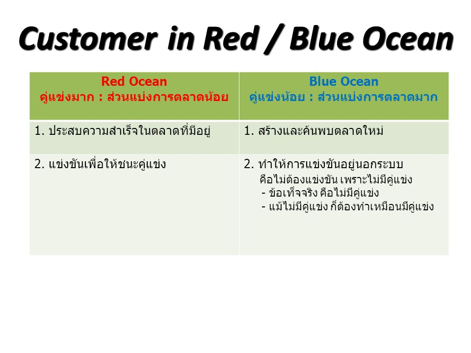 19 ConsumerNon-Consumer Old Paradigm Strategy New Paradigm Strategy Market ShareOpportunity Share Customer in Red / Blue Ocean