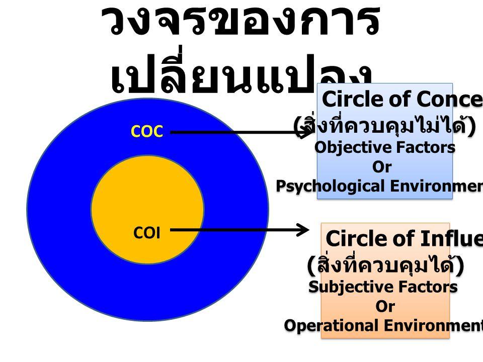วงจรของการ เปลี่ยนแปลง COC COI Circle of Concern ( สิ่งที่ควบคุมไม่ได้ ) Objective Factors Or Psychological Environment Circle of Concern ( สิ่งที่ควบคุมไม่ได้ ) Objective Factors Or Psychological Environment Circle of Influence ( สิ่งที่ควบคุมได้ ) Subjective Factors Or Operational Environment Circle of Influence ( สิ่งที่ควบคุมได้ ) Subjective Factors Or Operational Environment