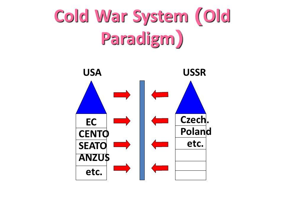 Cold War System (Old Paradigm) USA USSR EC SEATO CENTO ANZUS etc. Czech. Poland etc.