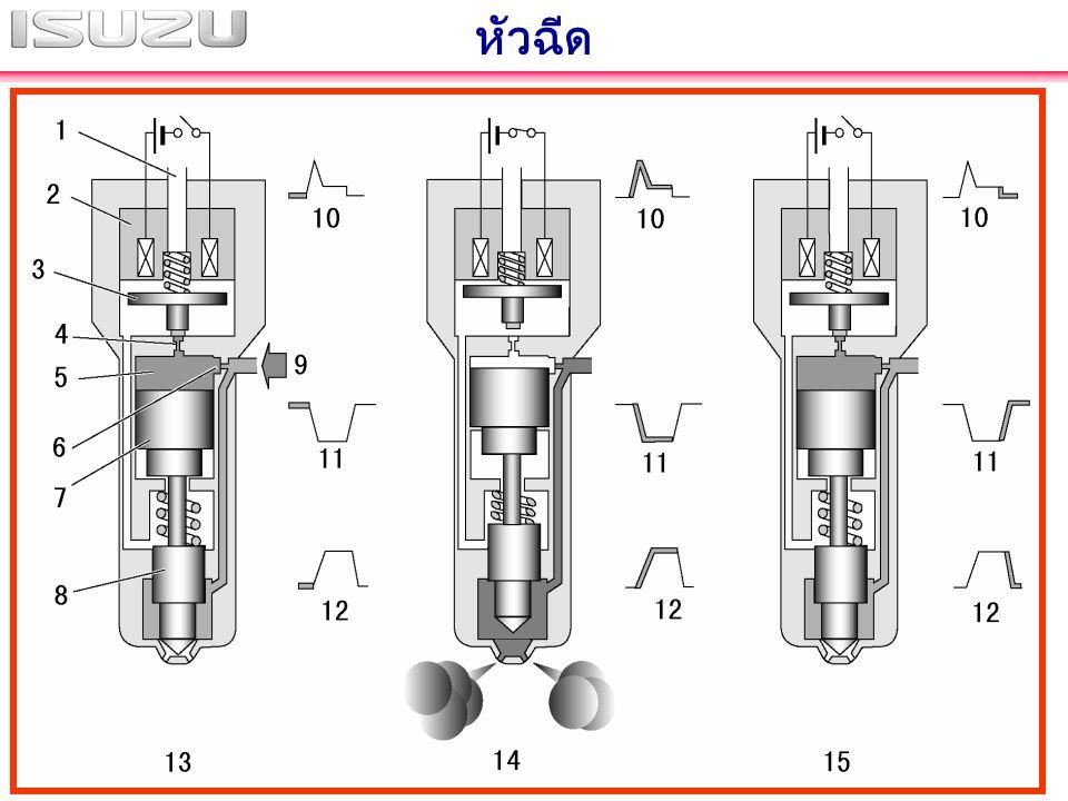 สรุปจุดเด่นของเครื่องยนต์ดีเซล รุ่น 4JJ1-TC