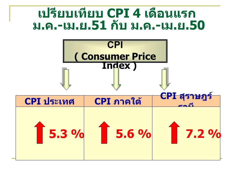 เปรียบเทียบ CPI 4 เดือนแรก ม. ค.- เม. ย.51 กับ ม. ค.- เม. ย.50 CPI ( Consumer Price Index ) CPI สุราษฎร์ ธานี CPI ภาคใต้ CPI ประเทศ 5.3 % 5.6 %7.2 %