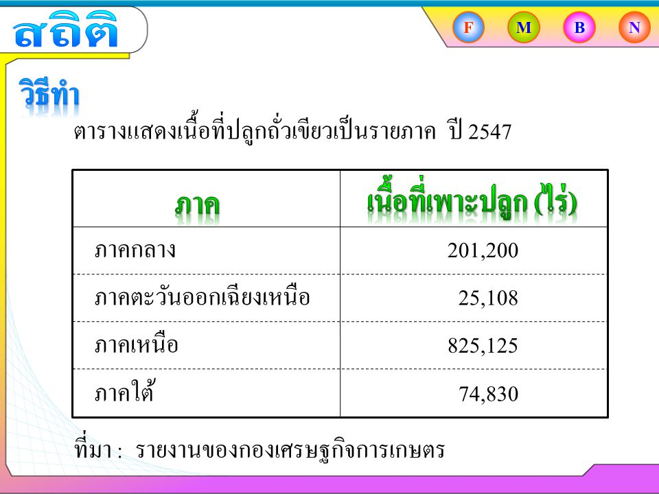 FMBN ภาคกลาง ภาคตะวันออกเฉียงเหนือ ภาคเหนือ ภาคใต้ 201,200 25,108 825,125 74,830 ตารางแสดงเนื้อที่ปลูกถั่วเขียวเป็นรายภาค ปี 2547 ที่มา :รายงานของกองเศรษฐกิจการเกษตร