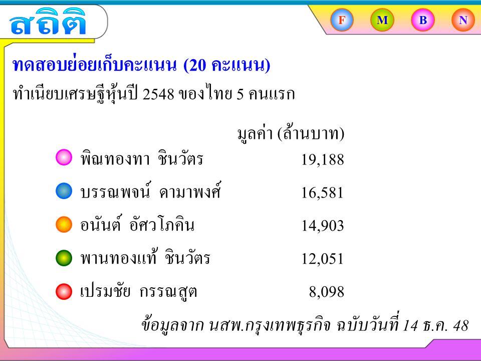 FMBN ทดสอบย่อยเก็บคะแนน (20 คะแนน) ทำเนียบเศรษฐีหุ้นปี 2548 ของไทย 5 คนแรก พิณทองทา ชินวัตร บรรณพจน์ ดามาพงศ์ อนันต์ อัศวโภคิน พานทองแท้ ชินวัตร เปรมชัย กรรณสูต 19,188 16,581 14,903 12,051 8,098 มูลค่า (ล้านบาท) ข้อมูลจาก นสพ.กรุงเทพธุรกิจ ฉบับวันที่ 14 ธ.ค.