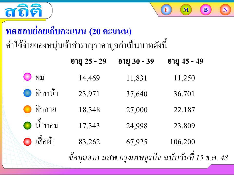 FMBN ทดสอบย่อยเก็บคะแนน (20 คะแนน) ค่าใช้จ่ายของหนุ่มเจ้าสำราญราคามูลค่าเป็นบาทดังนี้ ผม ผิวหน้า ผิวกาย น้ำหอม เสื้อผ้า 14,469 23,971 18,348 17,343 83,262 อายุ 25 - 29 ข้อมูลจาก นสพ.กรุงเทพธุรกิจ ฉบับวันที่ 15 ธ.ค.
