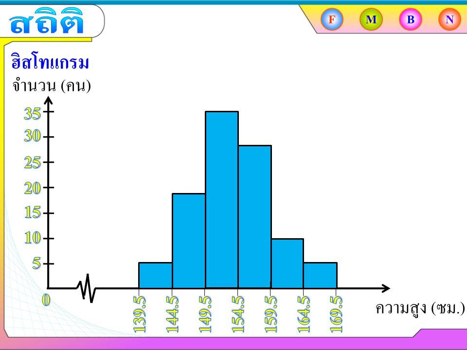 FMBN ฮิสโทแกรม จำนวน ( คน ) ความสูง ( ซม.)