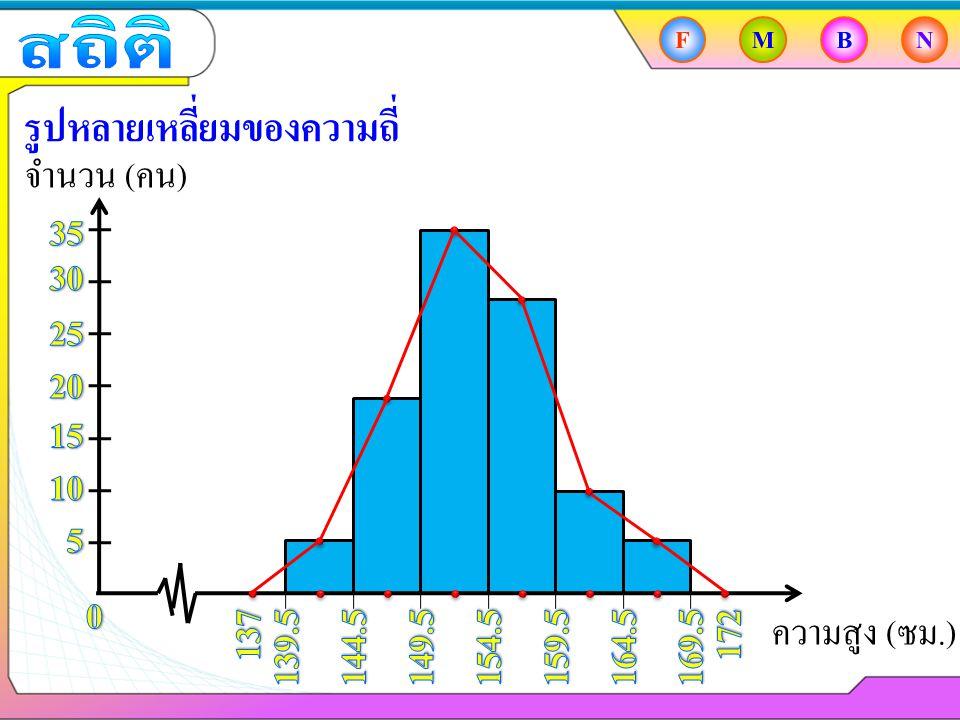 FMBN รูปหลายเหลี่ยมของความถี่ จำนวน ( คน ) ความสูง ( ซม.)