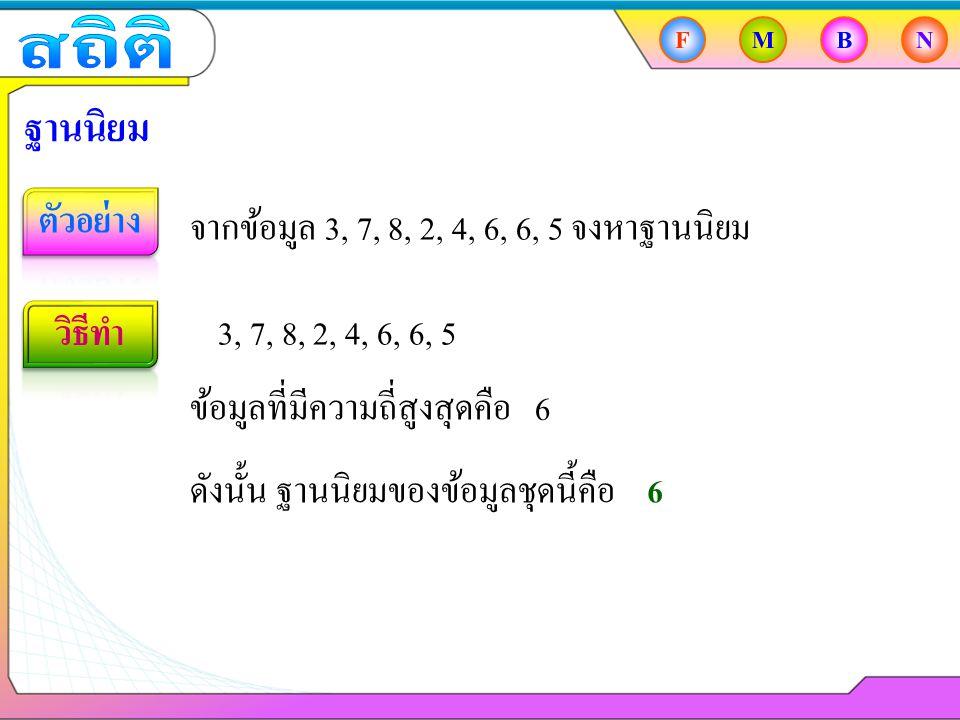 FMBN ฐานนิยม จากข้อมูล 3, 7, 8, 2, 4, 6, 6, 5 จงหาฐานนิยม 3, 7, 8, 2, 4, 6, 6, 5 ข้อมูลที่มีความถี่สูงสุดคือ 6 ดังนั้น ฐานนิยมของข้อมูลชุดนี้คือ 6
