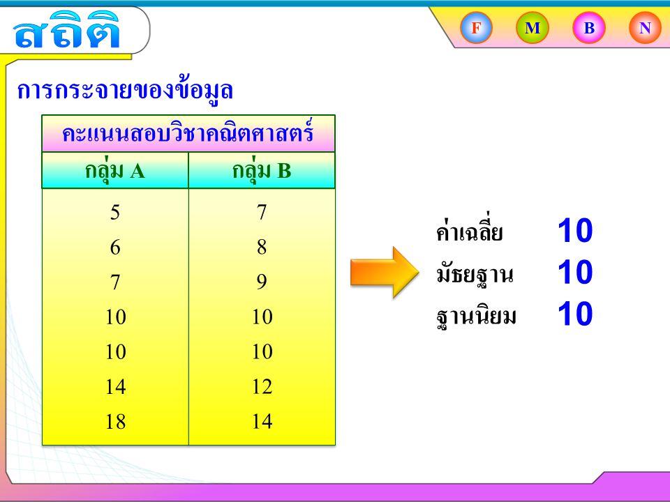 FMBN การกระจายของข้อมูล คะแนนสอบวิชาคณิตศาสตร์ กลุ่ม Aกลุ่ม B 5 6 7 10 18 14 7 8 9 10 14 12 ค่าเฉลี่ย มัธยฐาน ฐานนิยม 10