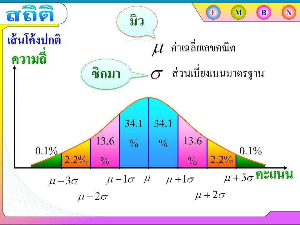 FMBN เส้นโค้งปกติ ค่าเฉลี่ยเลขคณิต ส่วนเบี่ยงเบนมาตรฐาน 34.1 % 13.6 % 2.2% 0.1%