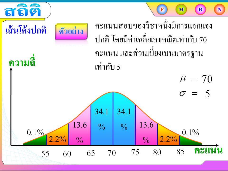 FMBN เส้นโค้งปกติ 34.1 % 13.6 % 2.2% 0.1% คะแนนสอบของวิชาหนึ่งมีการแจกแจง ปกติ โดยมีค่าเฉลี่ยเลขคณิตเท่ากับ 70 คะแนน และส่วนเบี่ยงเบนมาตรฐาน เท่ากับ 5