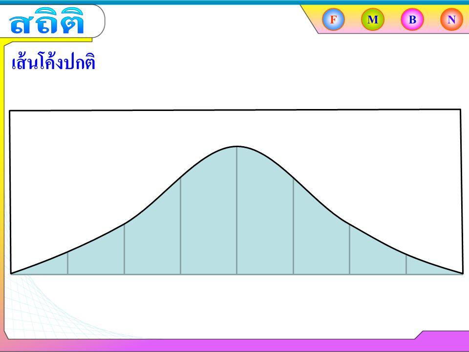 FMBN เส้นโค้งปกติ