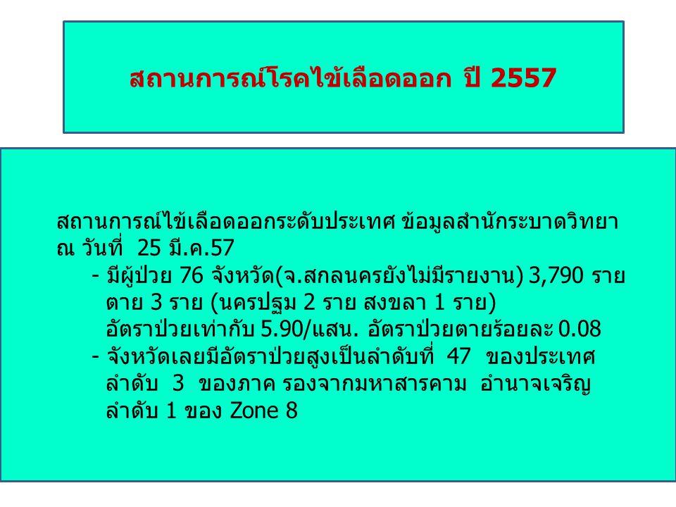 สถานการณ์โรคไข้เลือดออก ปี 2557 สถานการณ์ไข้เลือดออกระดับประเทศ ข้อมูลสำนักระบาดวิทยา ณ วันที่ 25 มี.ค.57 - มีผู้ป่วย 76 จังหวัด(จ.สกลนครยังไม่มีรายงาน) 3,790 ราย ตาย 3 ราย (นครปฐม 2 ราย สงขลา 1 ราย) อัตราป่วยเท่ากับ 5.90/แสน.