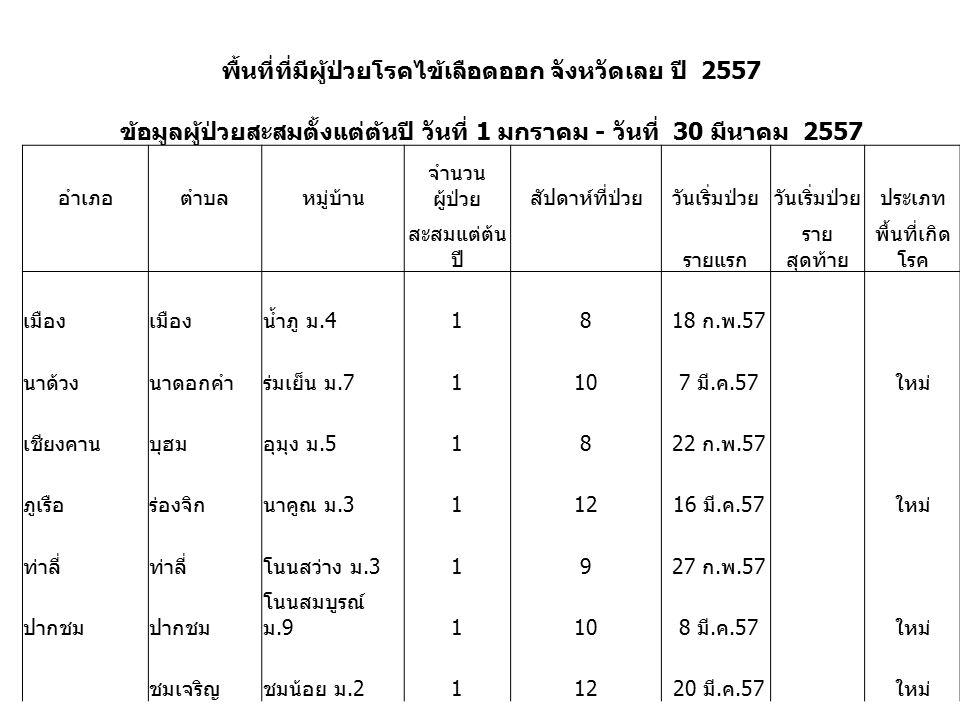 พื้นที่ที่มีผู้ป่วยโรคไข้เลือดออก จังหวัดเลย ปี 2557 ข้อมูลผู้ป่วยสะสมตั้งแต่ต้นปี วันที่ 1 มกราคม - วันที่ 30 มีนาคม 2557 อำเภอตำบลหมู่บ้าน จำนวน ผู้ป่วยสัปดาห์ที่ป่วยวันเริ่มป่วย ประเภท สะสมแต่ต้น ปี รายแรก ราย สุดท้าย พื้นที่เกิด โรค เมือง น้ำภู ม.418 18 ก.พ.57 นาด้วงนาดอกคำร่มเย็น ม.7110 7 มี.ค.57 ใหม่ เชียงคานบุฮมอุมุง ม.518 22 ก.พ.57 ภูเรือร่องจิกนาคูณ ม.3112 16 มี.ค.57 ใหม่ ท่าลี่ โนนสว่าง ม.319 27 ก.พ.57 ปากชม โนนสมบูรณ์ ม.9110 8 มี.ค.57 ใหม่ ชมเจริญชมน้อย ม.2112 20 มี.ค.57 ใหม่