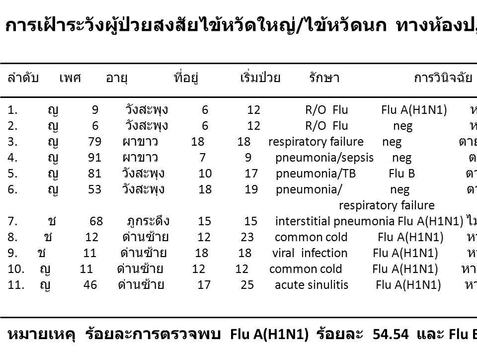 การเฝ้าระวังผู้ป่วยสงสัยไข้หวัดใหญ่ / ไข้หวัดนก ทางห้องปฏิบัติการ เดือนมีนาคม 2557 ลำดับ เพศ อายุ ที่อยู่ เริ่มป่วย รักษา การวินิจฉัย ผล LAB ผลการรักษา 1.