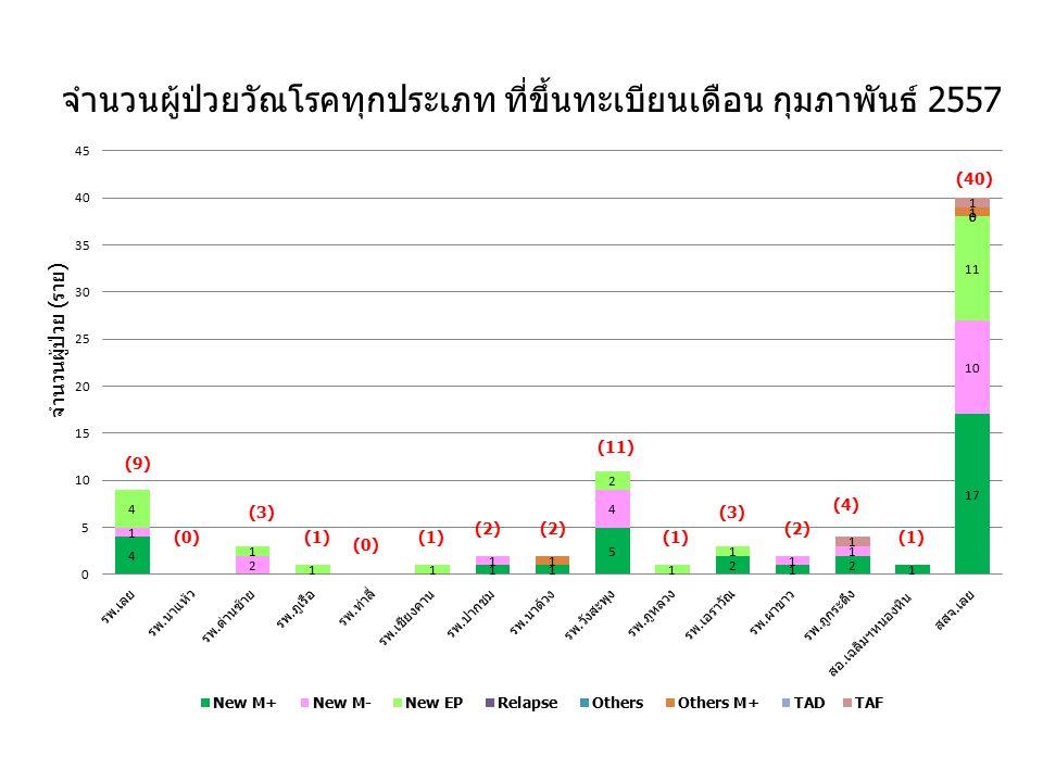จำนวนผู้ป่วยวัณโรคทุกประเภท ที่ขึ้นทะเบียนเดือน กุมภาพันธ์ 2557 จำนวนผู้ป่วย (ราย) (3) (1) (0) (1) (2) (11) (1) (3) (2) (4) (1) (40)