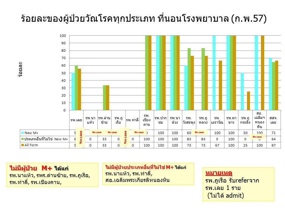 ร้อยละของผู้ป่วยวัณโรคทุกประเภท ที่นอนโรงพยาบาล (ก.พ.57) ร้อยละ No case ไม่มีผู้ป่วย M+ ได้แก่ รพ.นาแห้ว, รพร.ด่านซ้าย, รพ.ภูเรือ, รพ.ท่าลี่, รพ.เชียงคาน, ไม่มีผู้ป่วยประเภทอื่นที่ไม่ใช่ M+ ได้แก่ รพ.นาแห้ว, รพ.ท่าลี่, สอ.เฉลิมพระเกียรติหนองหิน หมายเหตุ รพ.ภูเรือ รับreferจาก รพ.เลย 1 ราย (ไม่ได้ admit)