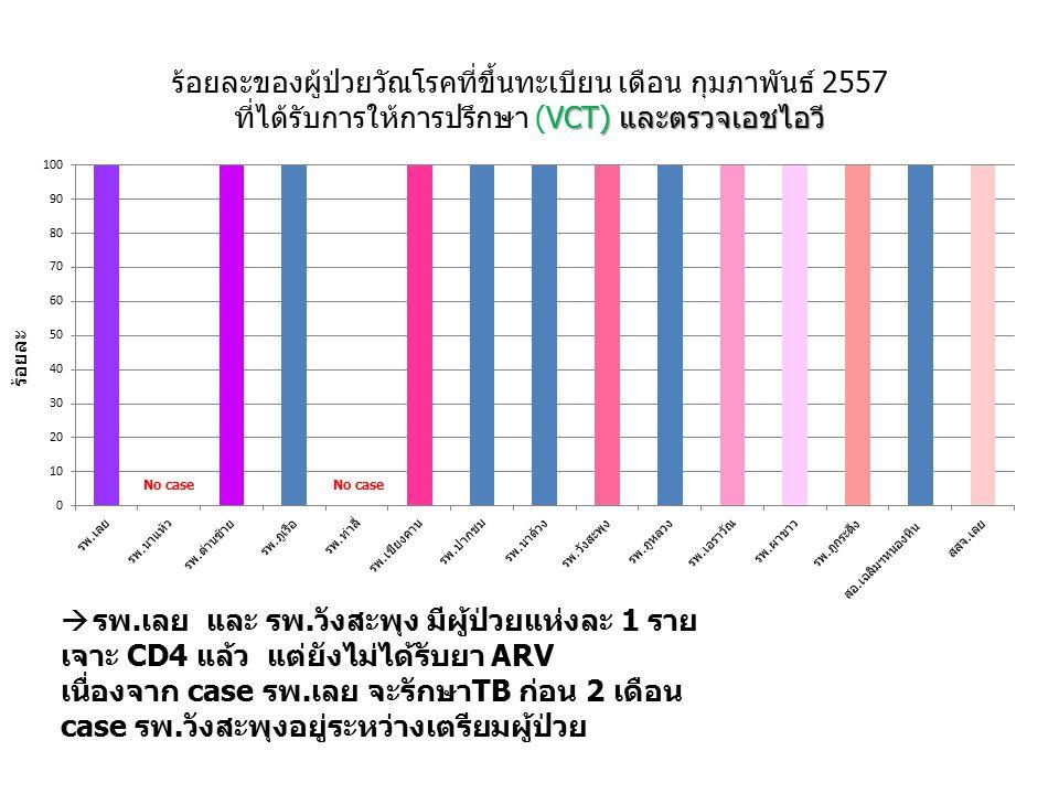 VCT) และตรวจเอชไอวี ร้อยละของผู้ป่วยวัณโรคที่ขึ้นทะเบียน เดือน กุมภาพันธ์ 2557 ที่ได้รับการให้การปรึกษา (VCT) และตรวจเอชไอวี ร้อยละ  รพ.เลย และ รพ.วังสะพุง มีผู้ป่วยแห่งละ 1 ราย เจาะ CD4 แล้ว แต่ยังไม่ได้รับยา ARV เนื่องจาก case รพ.เลย จะรักษาTB ก่อน 2 เดือน case รพ.วังสะพุงอยู่ระหว่างเตรียมผู้ป่วย
