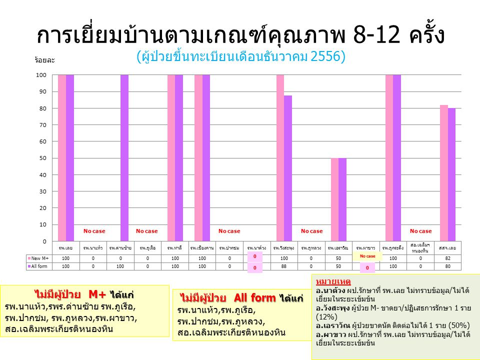 การเยี่ยมบ้านตามเกณฑ์คุณภาพ 8-12 ครั้ง (ผู้ป่วยขึ้นทะเบียนเดือนธันวาคม 2556) ร้อยละ ไม่มีผู้ป่วย M+ ได้แก่ รพ.นาแห้ว,รพร.ด่านซ้าย รพ.ภูเรือ, รพ.ปากชม, รพ.ภูหลวง,รพ.ผาขาว, สอ.เฉลิมพระเกียรติหนองหิน ไม่มีผู้ป่วย All form ได้แก่ รพ.นาแห้ว,รพ.ภูเรือ, รพ.ปากชม,รพ.ภูหลวง, สอ.เฉลิมพระเกียรติหนองหิน หมายเหตุ อ.นาด้วง ผป.รักษาที่ รพ.เลย ไม่ทราบข้อมูล/ไม่ได้ เยี่ยมในระยะเข้มข้น อ.วังสะพุง ผู้ป่วย M- ขาดยา/ปฏิเสธการรักษา 1 ราย (12%) อ.เอราวัณ ผู้ป่วยขาดนัด ติดต่อไม่ได้ 1 ราย (50%) อ.ผาขาว ผป.รักษาที่ รพ.เลย ไม่ทราบข้อมูล/ไม่ได้ เยี่ยมในระยะเข้มข้น No case 0 00